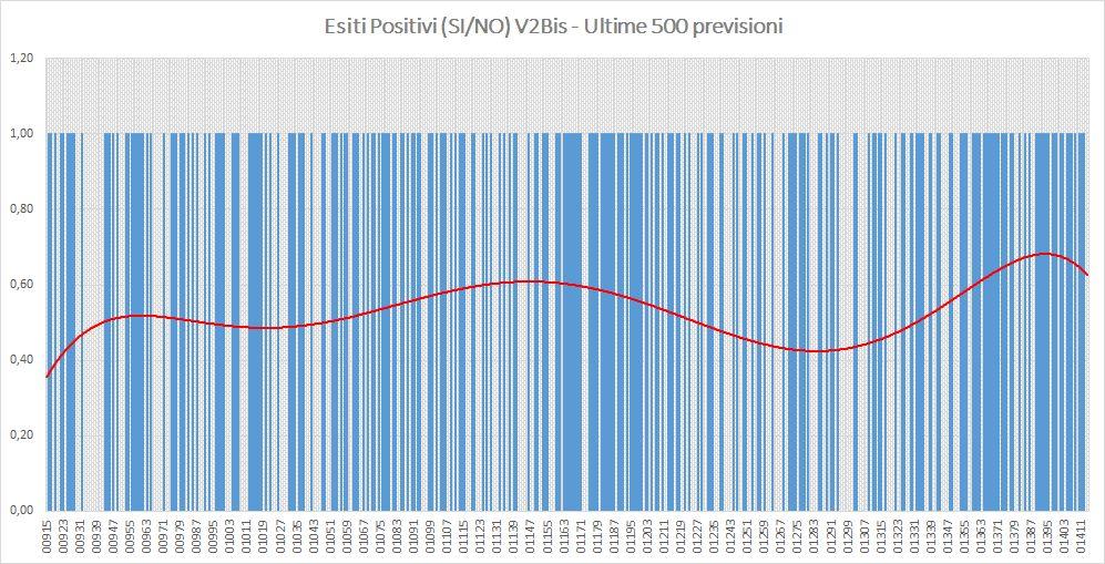 Andamento numero di vincite di tutte le sortite (esiti positivi V2BIS) - Aggiornato all'estrazione precedente il 18 Luglio 2019