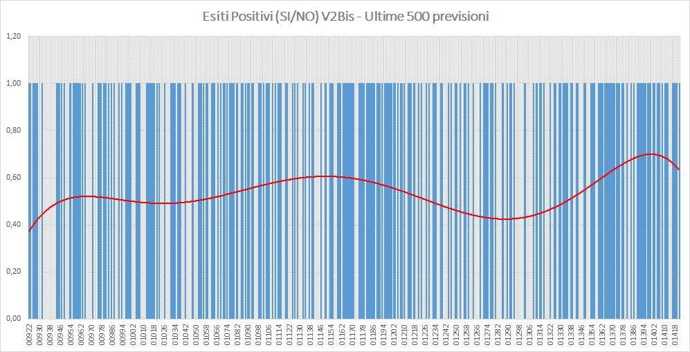Andamento numero di vincite di tutte le sortite (esiti positivi V2BIS) - Aggiornato all'estrazione precedente il 23 Luglio 2019