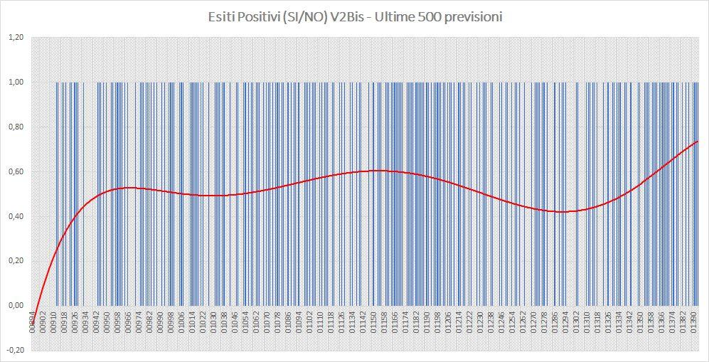Andamento numero di vincite di tutte le sortite (esiti positivi V2BIS) - Aggiornato all'estrazione precedente il 4 Luglio 2019