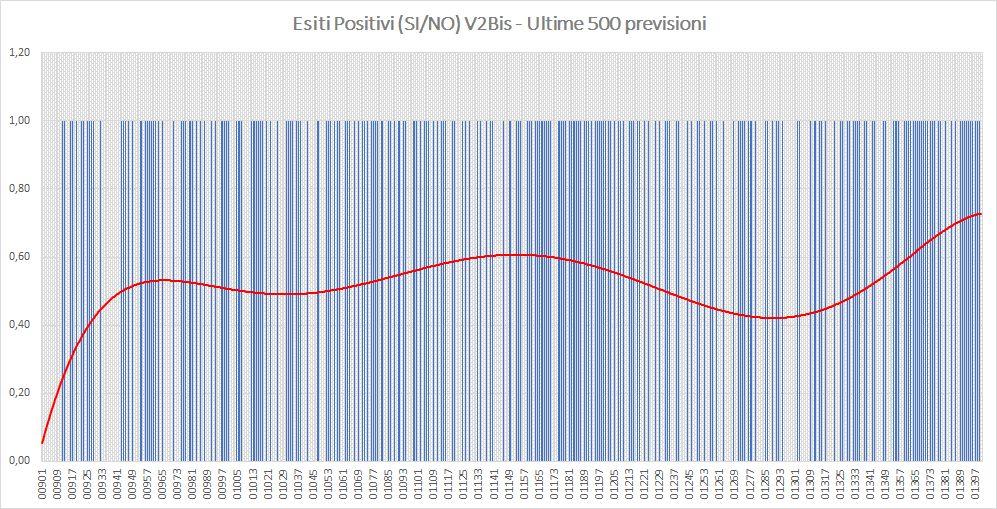 Andamento numero di vincite di tutte le sortite (esiti positivi V2BIS) - Aggiornato all'estrazione precedente il 9 Luglio 2019