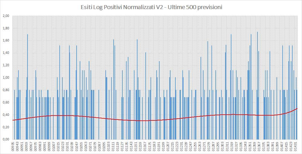 Andamento numero di vincite di tutte le sortite (log esiti positivi normalizzati) - Aggiornato all'estrazione precedente il 1 Agosto 2019