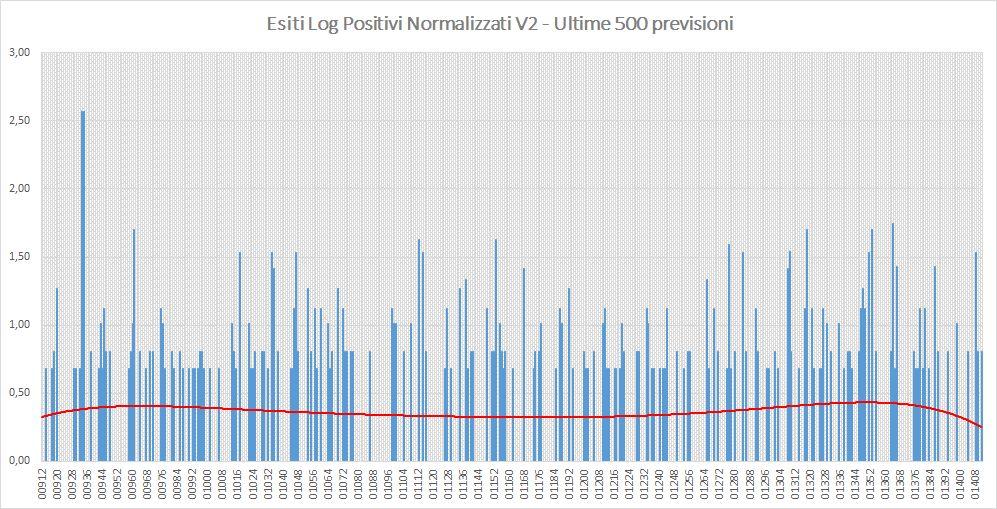 Andamento numero di vincite di tutte le sortite (log esiti positivi normalizzati) - Aggiornato all'estrazione precedente il 16 Luglio 2019