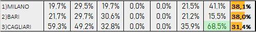 Percentuali Previsione 130719