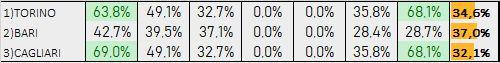 Percentuali Previsione 160719