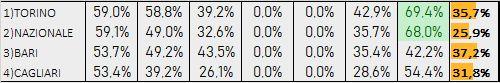 Percentuali Previsione 180719