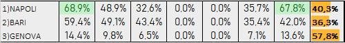 Percentuali Previsione 200719