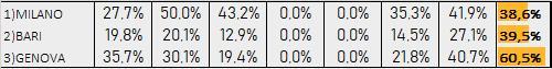 Percentuali Previsione 270719