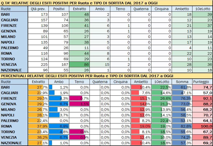 Performance per Ruota - Percentuali relative aggiornate all'estrazione precedente il 11 Luglio 2019