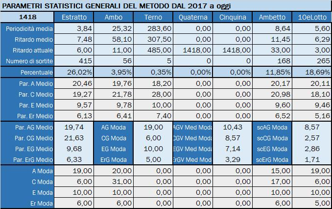Tabella Riepilogativa parametri statistici aggiornata all'estrazione precedente il 20 Luglio 2019