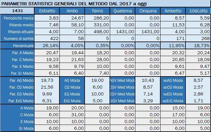Tabella Riepilogativa parametri statistici aggiornata all'estrazione precedente il 30 Luglio 2019