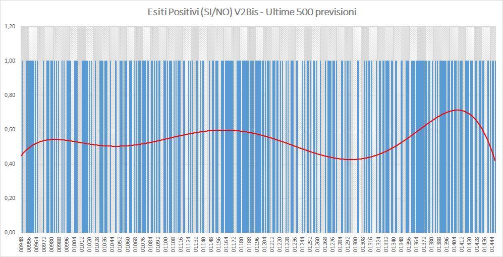 Andamento numero di vincite di tutte le sortite (esiti positivi V2BIS) - Aggiornato all'estrazione precedente il 10 Agosto 2019