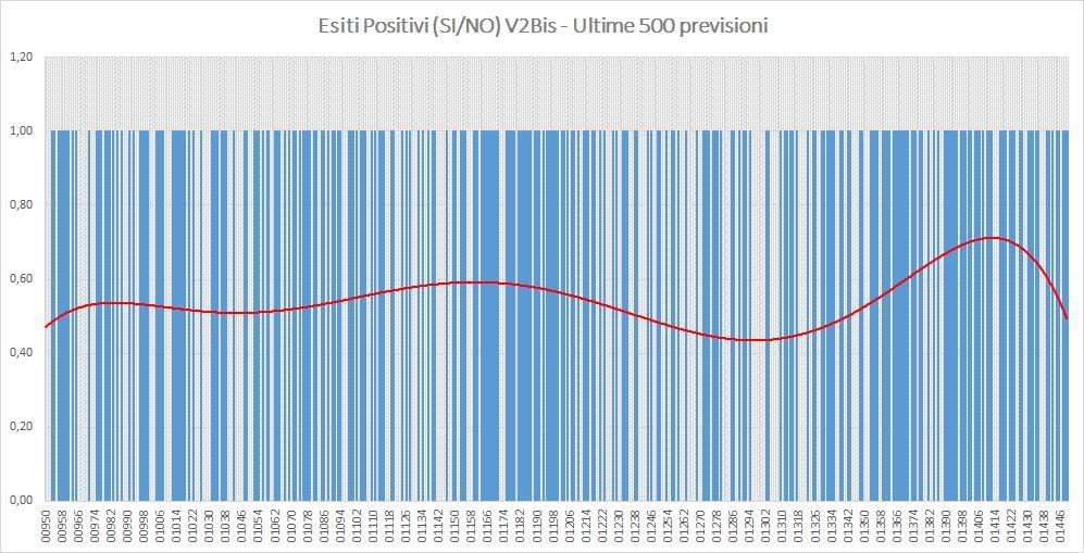 Andamento numero di vincite di tutte le sortite (esiti positivi V2BIS) - Aggiornato all'estrazione precedente il 13 Agosto 2019