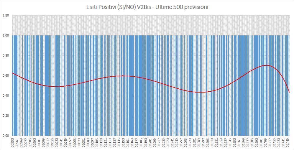 Andamento numero di vincite di tutte le sortite (esiti positivi V2BIS) - Aggiornato all'estrazione precedente il 16 Agosto 2019