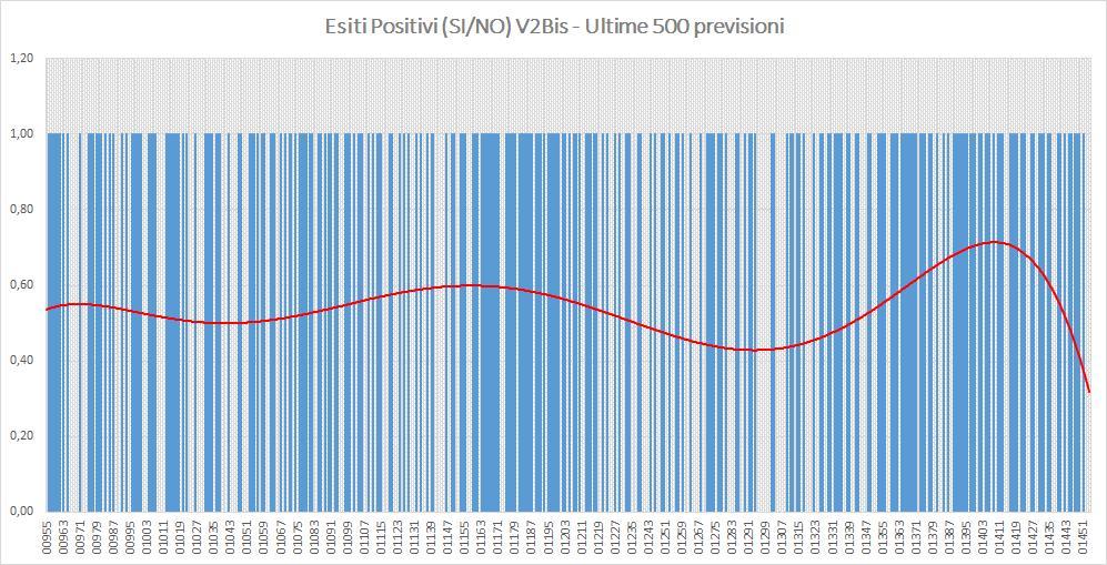 Andamento numero di vincite di tutte le sortite (esiti positivi V2BIS) - Aggiornato all'estrazione precedente il 17 Agosto 2019