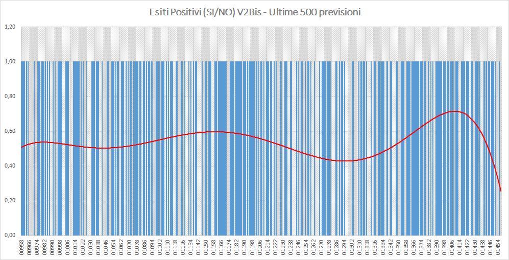 Andamento numero di vincite di tutte le sortite (esiti positivi V2BIS) - Aggiornato all'estrazione precedente il 20 Agosto 2019