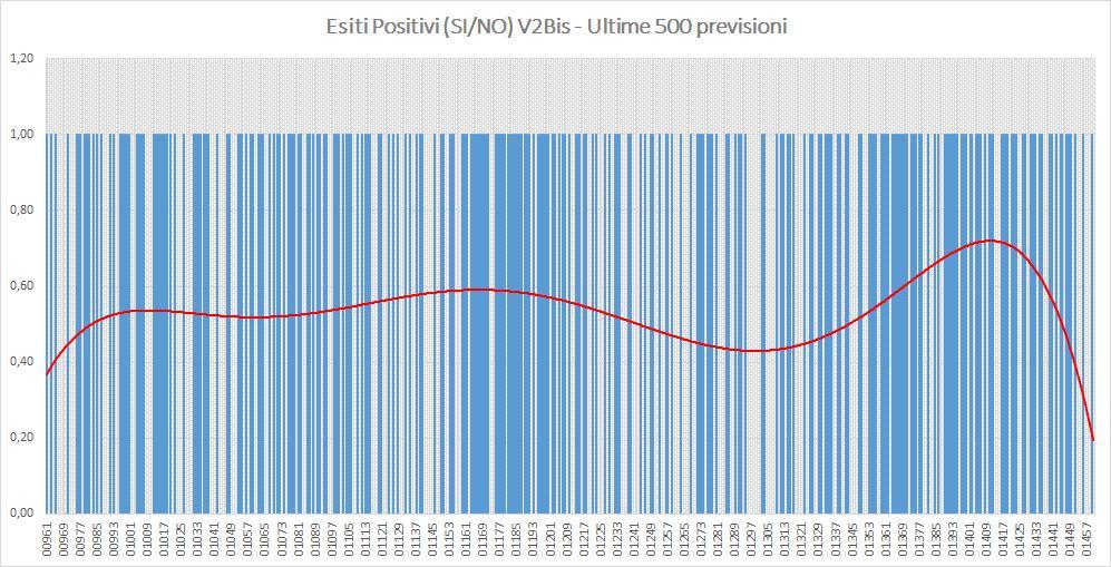Andamento numero di vincite di tutte le sortite (esiti positivi V2BIS) - Aggiornato all'estrazione precedente il 22 Agosto 2019
