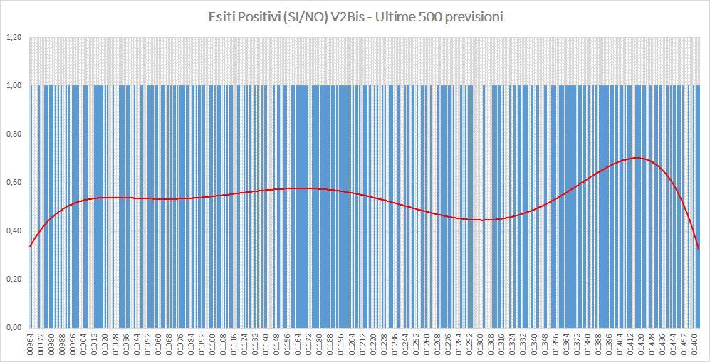 Andamento numero di vincite di tutte le sortite (esiti positivi V2BIS) - Aggiornato all'estrazione precedente il 24 Agosto 2019