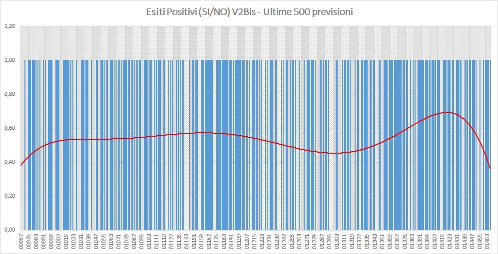 Andamento numero di vincite di tutte le sortite (esiti positivi V2BIS) - Aggiornato all'estrazione precedente il 27 Agosto 2019