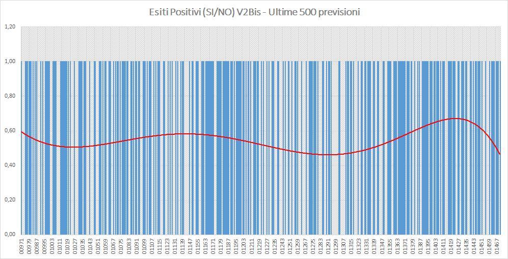 Andamento numero di vincite di tutte le sortite (esiti positivi V2BIS) - Aggiornato all'estrazione precedente il 29 Agosto 2019