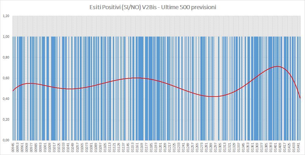 Andamento numero di vincite di tutte le sortite (esiti positivi V2BIS) - Aggiornato all'estrazione precedente il 8 Agosto 2019