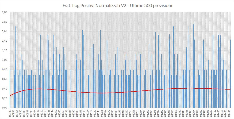 Andamento numero di vincite di tutte le sortite (log esiti positivi normalizzati) - Aggiornato all'estrazione precedente il 10 Agosto 2019