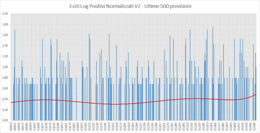 Andamento numero di vincite di tutte le sortite (log esiti positivi normalizzati) - Aggiornato all'estrazione precedente il 16 Agosto 2019