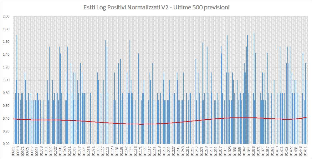 Andamento numero di vincite di tutte le sortite (log esiti positivi normalizzati) - Aggiornato all'estrazione precedente il 17 Agosto 2019