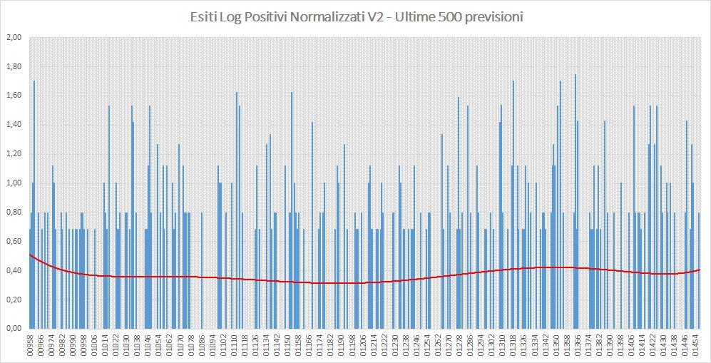 Andamento numero di vincite di tutte le sortite (log esiti positivi normalizzati) - Aggiornato all'estrazione precedente il 20 Agosto 2019