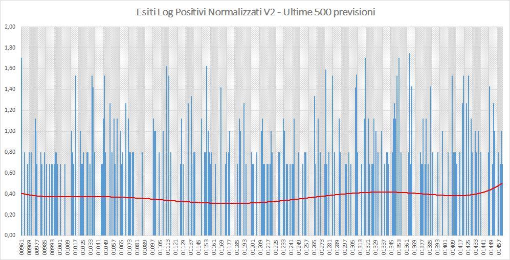 Andamento numero di vincite di tutte le sortite (log esiti positivi normalizzati) - Aggiornato all'estrazione precedente il 22 Agosto 2019