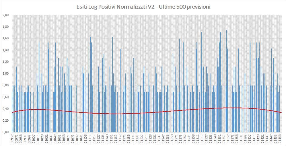 Andamento numero di vincite di tutte le sortite (log esiti positivi normalizzati) - Aggiornato all'estrazione precedente il 27 Agosto 2019