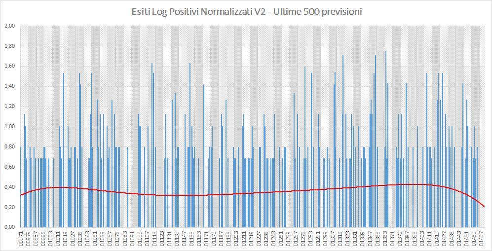 Andamento numero di vincite di tutte le sortite (log esiti positivi normalizzati) - Aggiornato all'estrazione precedente il 29 Agosto 2019