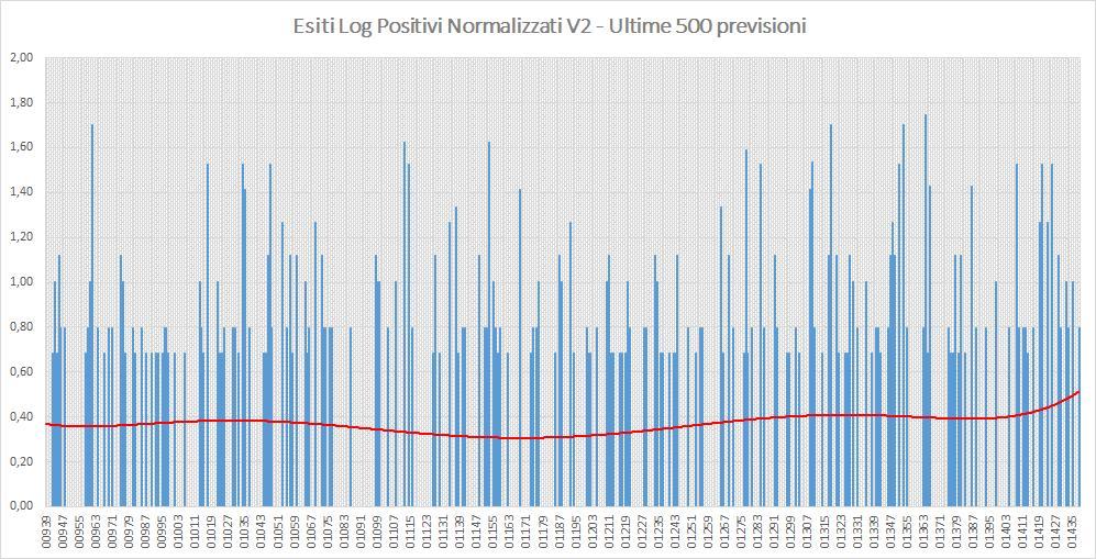 Andamento numero di vincite di tutte le sortite (log esiti positivi normalizzati) - Aggiornato all'estrazione precedente il 3 Agosto 2019