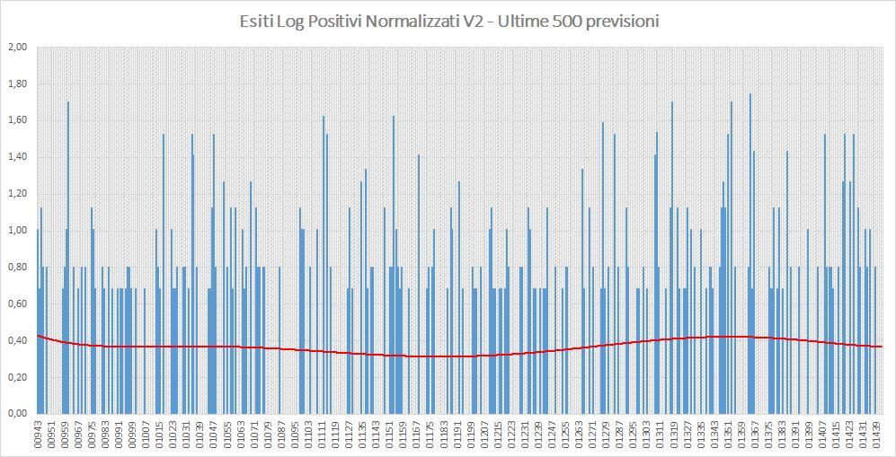 Andamento numero di vincite di tutte le sortite (log esiti positivi normalizzati) - Aggiornato all'estrazione precedente il 6 Agosto 2019