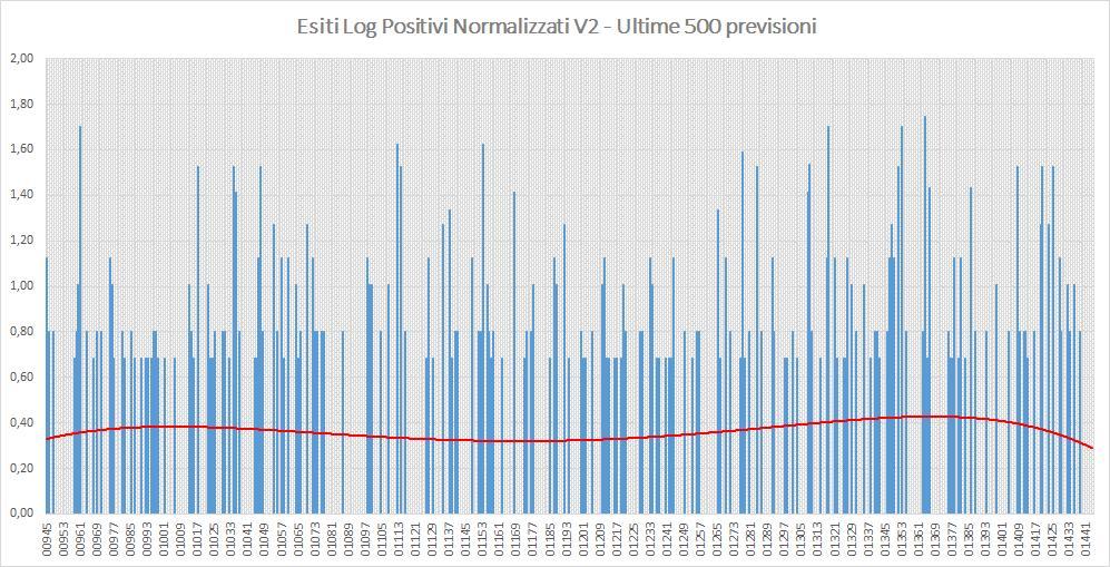 Andamento numero di vincite di tutte le sortite (log esiti positivi normalizzati) - Aggiornato all'estrazione precedente il 8 Agosto 2019