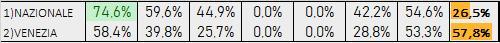 Percentuali Previsione 060819