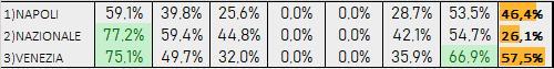 Percentuali Previsione 080819