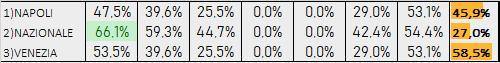Percentuali Previsione 130819
