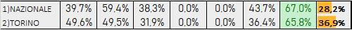 Percentuali Previsione 160819