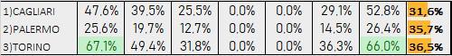 Percentuali Previsione 170819