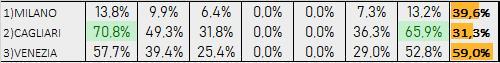 Percentuali Previsione 200819