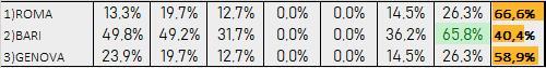 Percentuali Previsione 220819