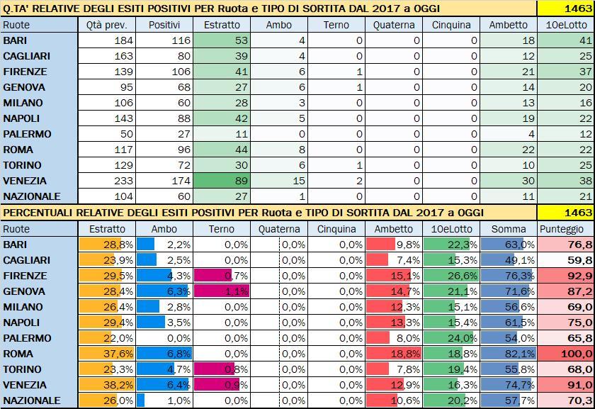 Performance per Ruota - Percentuali relative aggiornate all'estrazione precedente il 24 Agosto 2019