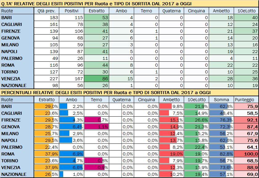 Performance per Ruota - Percentuali relative aggiornate all'estrazione precedente il 3 Agosto 2019