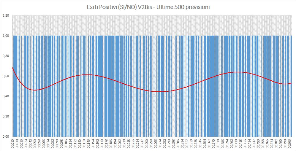 Andamento numero di vincite di tutte le sortite (esiti positivi V2BIS) - Aggiornato all'estrazione precedente il 1 Ottobre 2019