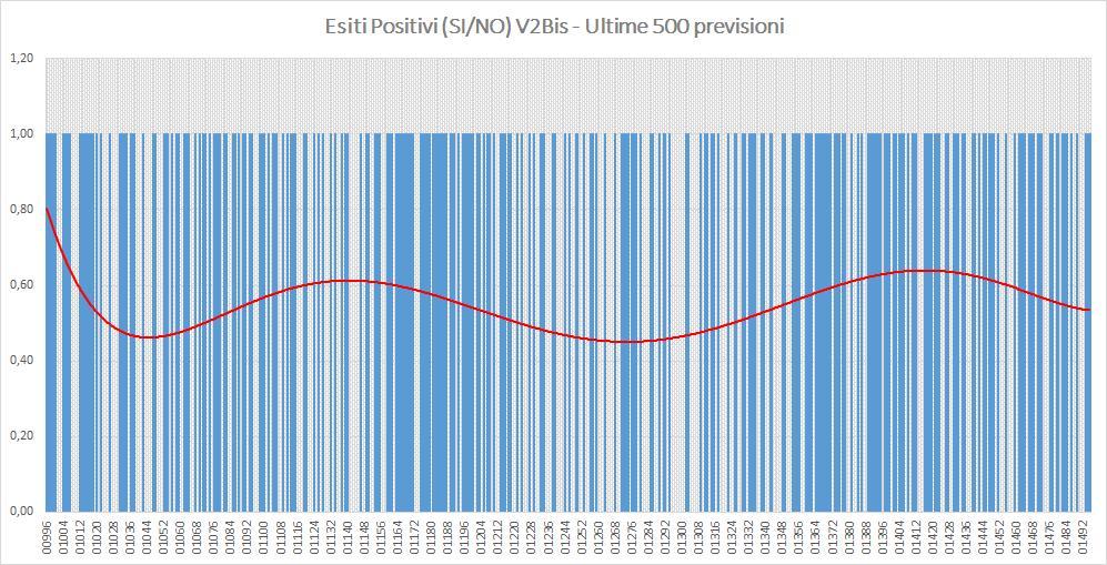 Andamento numero di vincite di tutte le sortite (esiti positivi V2BIS) - Aggiornato all'estrazione precedente il 17 Settembre 2019