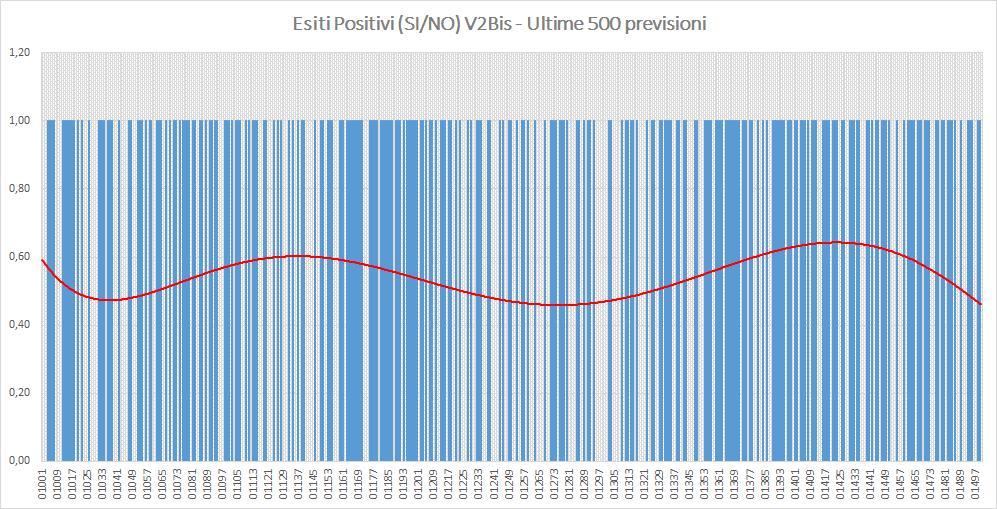 Andamento numero di vincite di tutte le sortite (esiti positivi V2BIS) - Aggiornato all'estrazione precedente il 21 Settembre 2019