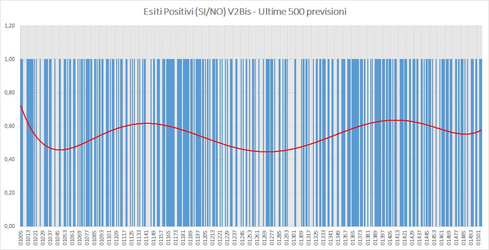 Andamento numero di vincite di tutte le sortite (esiti positivi V2BIS) - Aggiornato all'estrazione precedente il 26 Settembre 2019