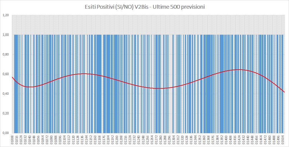 Andamento numero di vincite di tutte le sortite (esiti positivi V2BIS) - Aggiornato all'estrazione precedente il 28 Settembre 2019