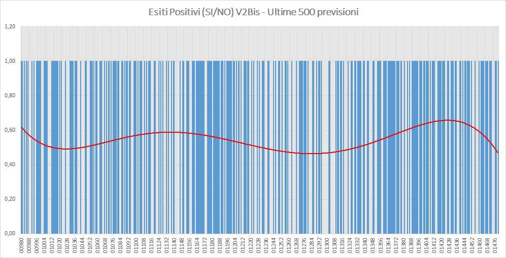 Andamento numero di vincite di tutte le sortite (esiti positivi V2BIS) - Aggiornato all'estrazione precedente il 5 Settembre 2019