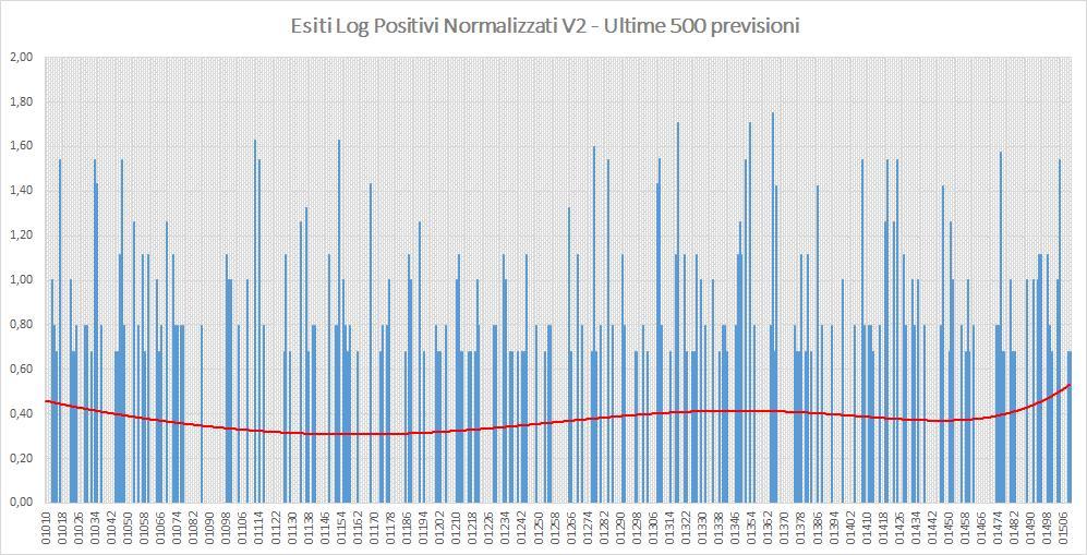 Andamento numero di vincite di tutte le sortite (log esiti positivi normalizzati) - Aggiornato all'estrazione precedente il 1 Ottobre 2019